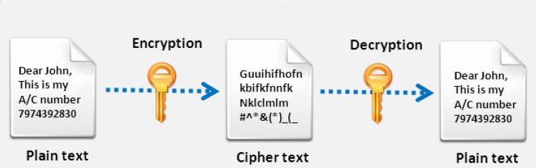 Encryption-Decryption